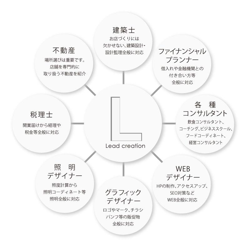 リードのネットワーク